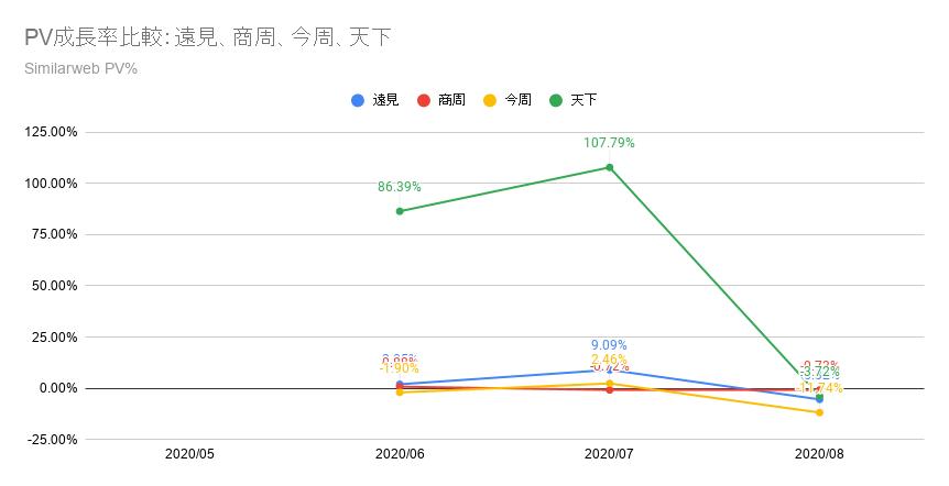 PV成長率比較:遠見、商周、今周、天下