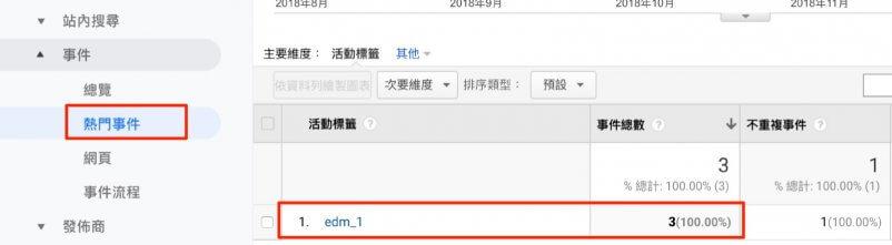ga事件追蹤edm開信